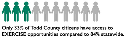 only 33% of Todd County citizens have access to exercise opportunities compared to 84% statewide